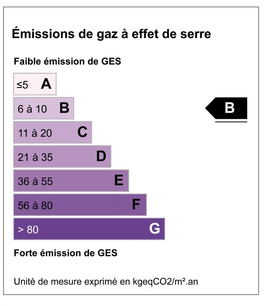CO2 -B